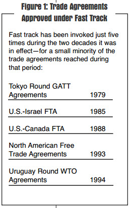 Fast track trade promotion authority despite its symbolic significance fast track was invoked only five times during the 20 years it was in effect for a small minority of us trade agreements platinumwayz