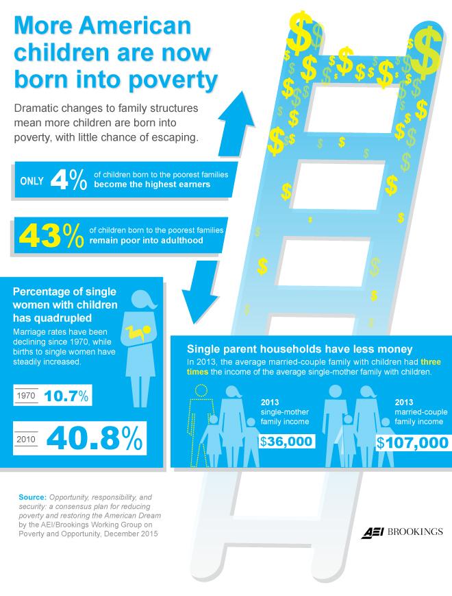 povertyopportunity_infographic_1215