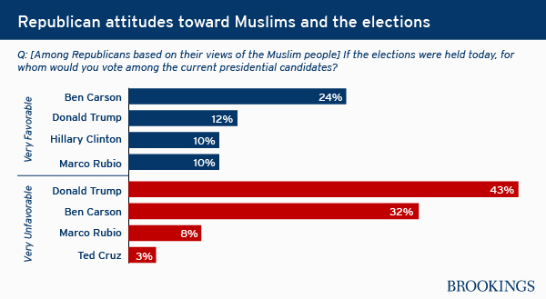 What Americans Really Think About Muslims And Islam Republicanattitudes