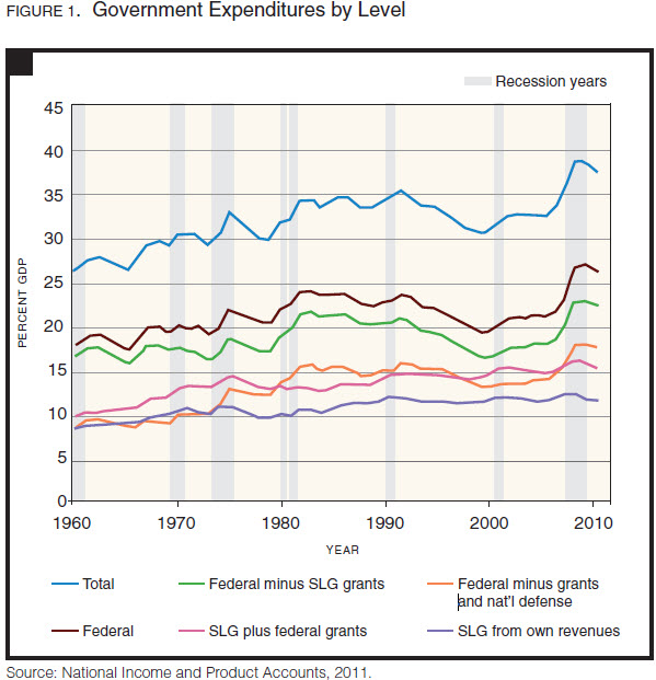 State and Local Budgets and the Great Recession