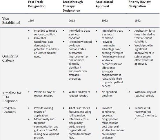 Breakthrough Therapy Designation >> Breakthrough Therapy Designation A Primer