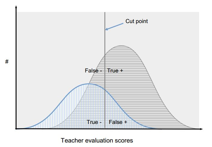 Evaluating Teachers: The Important Role of Value-Added