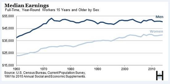 the typical male u s worker earned less in 2014 than in 1973. Black Bedroom Furniture Sets. Home Design Ideas