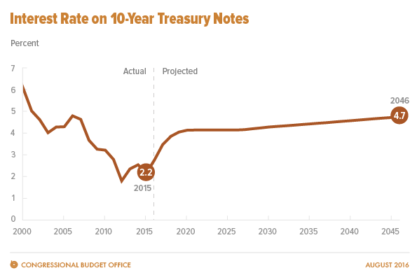 Interest rate on 10-year treasury notes
