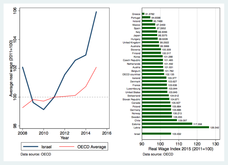 Graph showing Israel's real wages vs OECD
