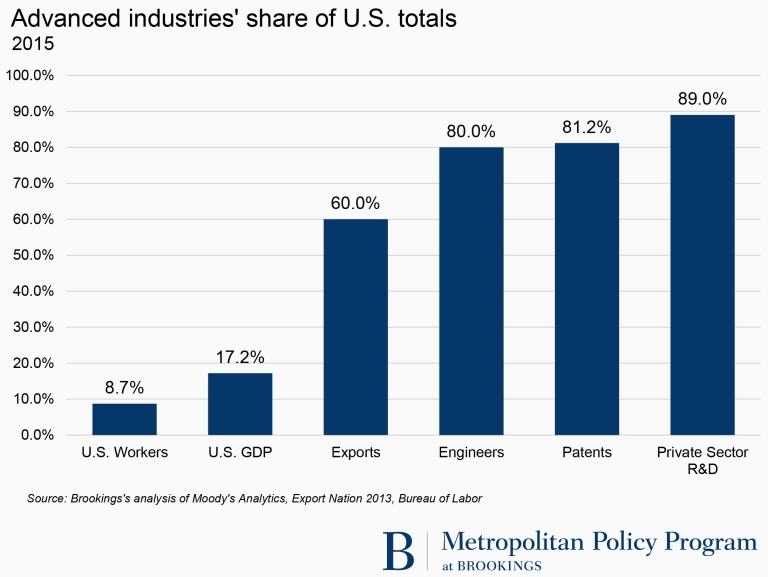 Advanced industries' share of U.S. totals