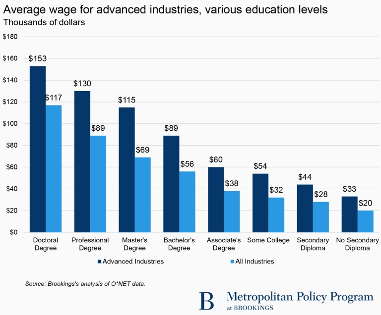 Average wage for advanced industries, various education levels