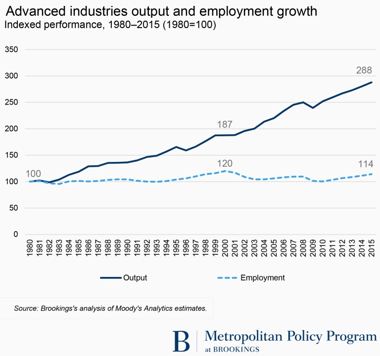Advanced industries output and employment growth