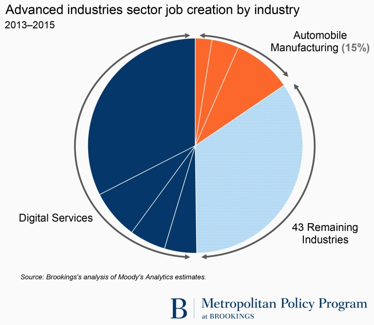 Advanced industries sector job creation by industry
