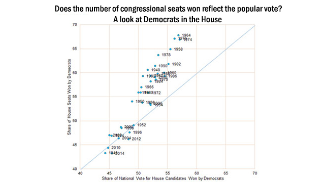 does the number of congressional seats won reflect the popular vote a look at democrats