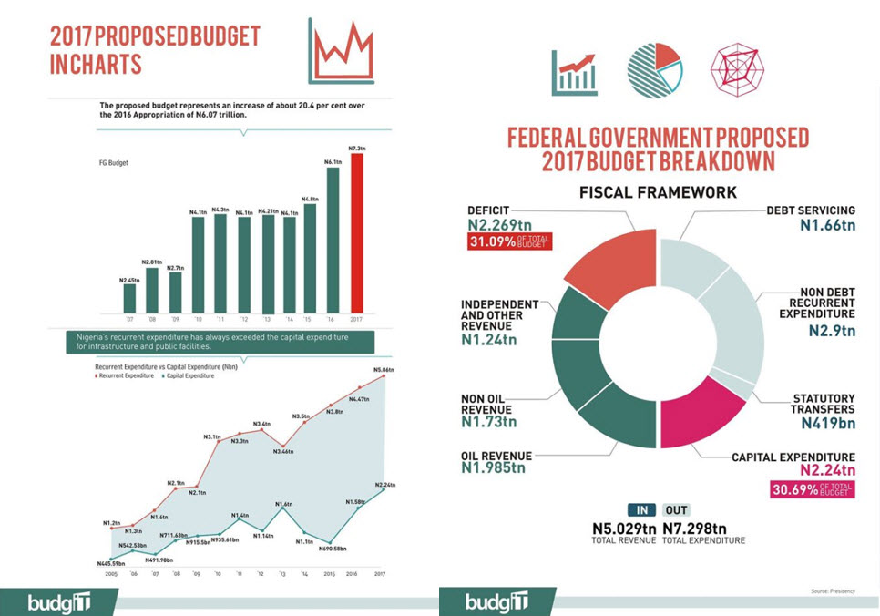 Figures of the week: Nigeria's 2017 budget