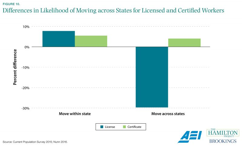 Figure 10. Differences in Likelihood of Moving across States for Licensed and Certified Workers
