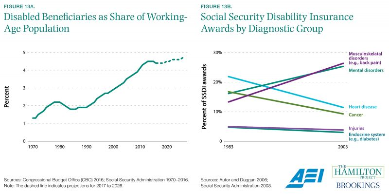 Figure 13A. Disabled Beneficiaries as Share of Working-Age Population and Figure 13B. Social Security Disability Insurance Awards by Diagnostic Group
