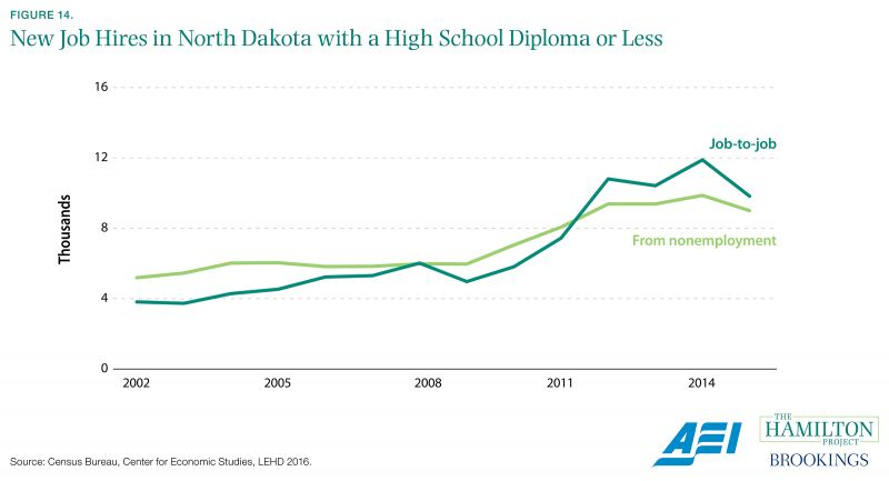 Figure 14. New Job Hires in North Dakota with a High School Diploma or Less