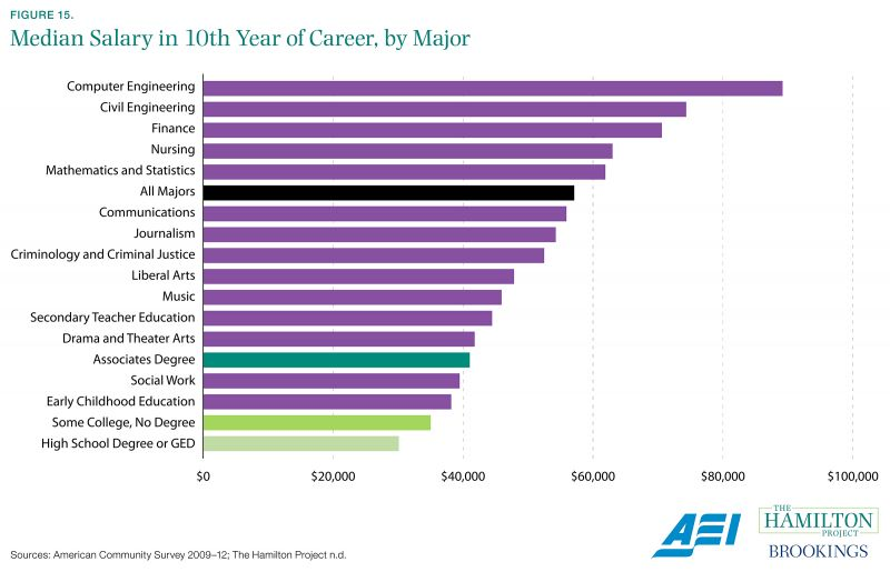 Figure 15. Median Salary in 10th Year of Career, by Major