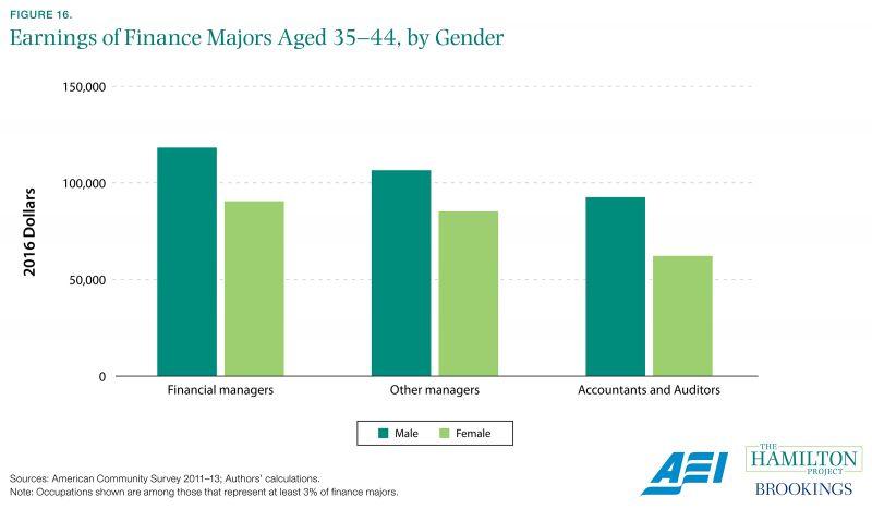 Figure 16. Earnings of Finance Majors Aged 35-44, by Gender
