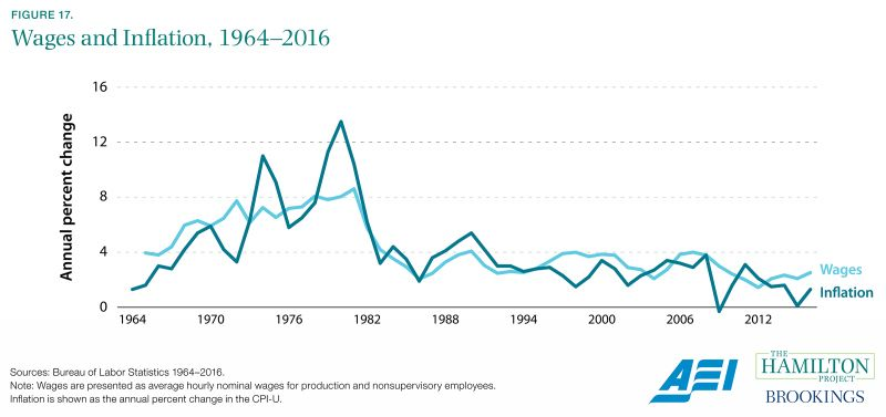 Figure 17. Wages and Inflation, 1964-2016