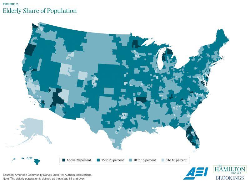 Figure 2. Elderly Share of Population