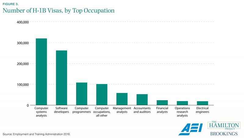 Figure 3. Number of H-1B Visas, by Top Occupation