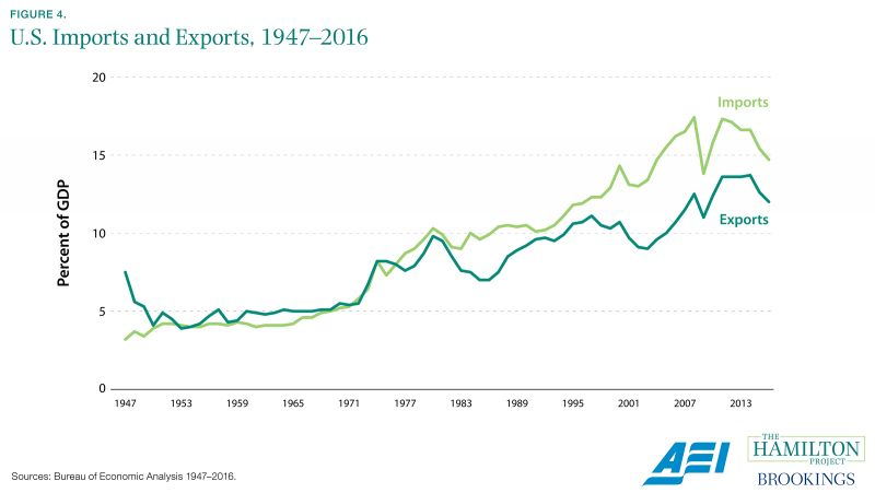 Figure 4. U.S. Imports and Exports, 1947-2016