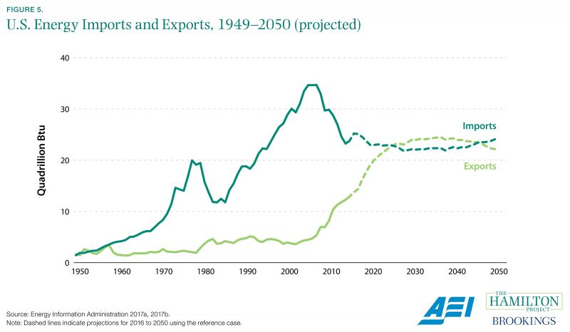Figure 5. U.S. Energy Imports and Exports, 1949-2050 (projected)