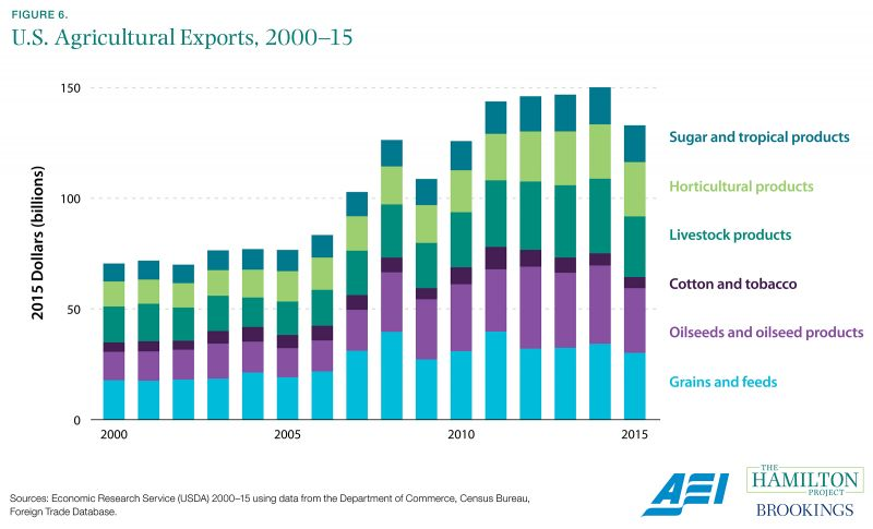 Figure 6. U.S. Agricultural Exports, 2000-15