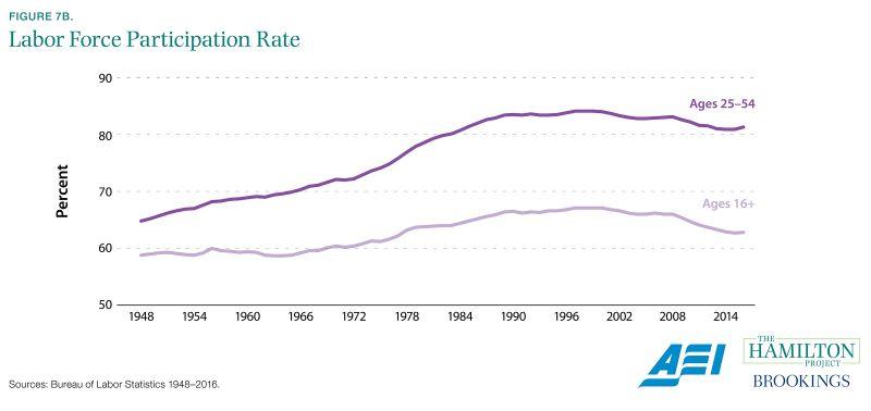 Figure 7B. Labor Force Participation Rate