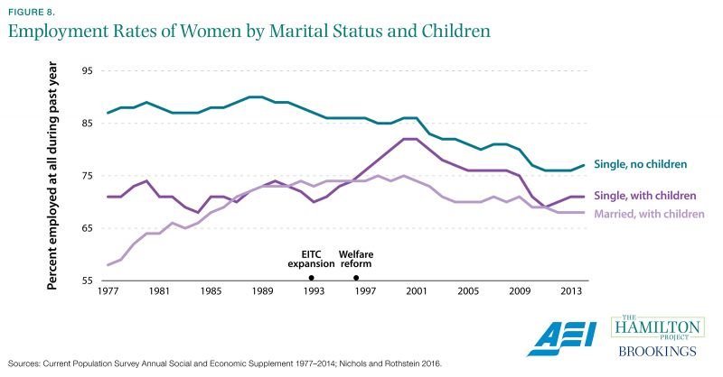 Figure 8. Employment Rates of Women by Marital Status and Children
