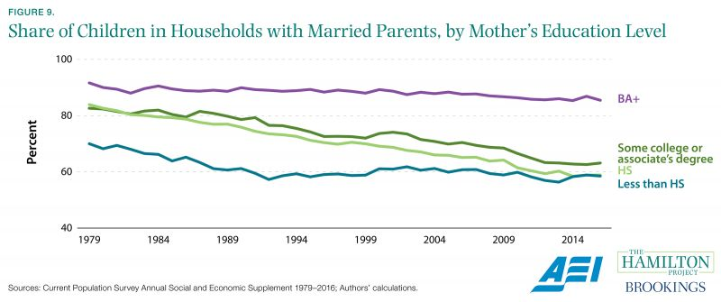Figure 9. Share of Children in Households with Married Parents, by Mother's Education Level