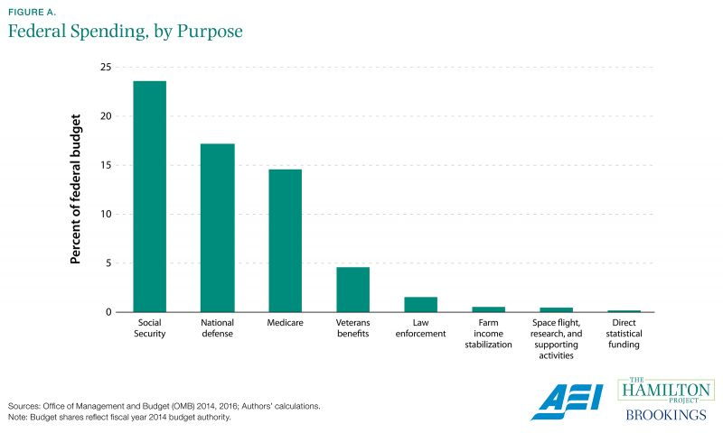Figure A. Federal Spending, by Purpose