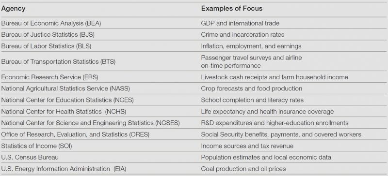 Agencies and Examples of Focus