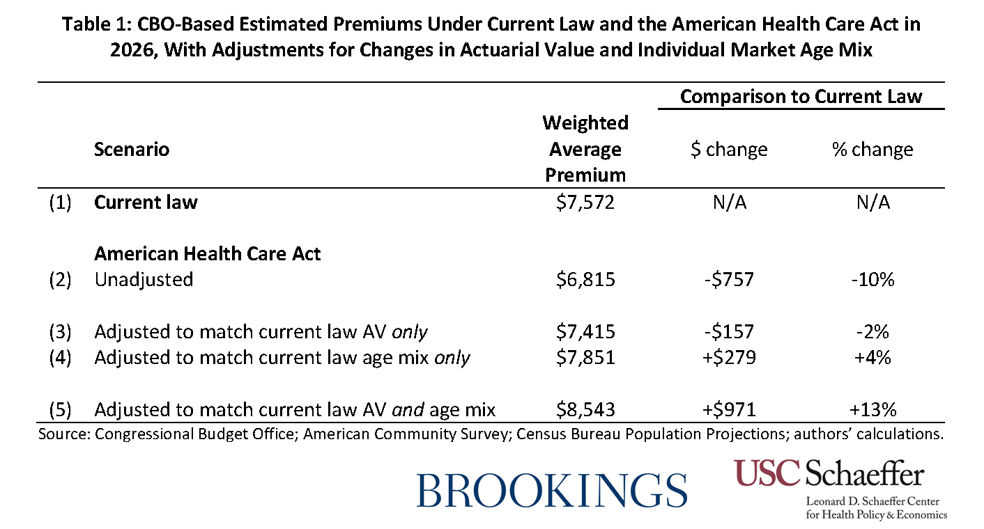 How Will The House Gop Health Care Bill Affect Individual Market Current Law Es 20170316 Fiedlertable1