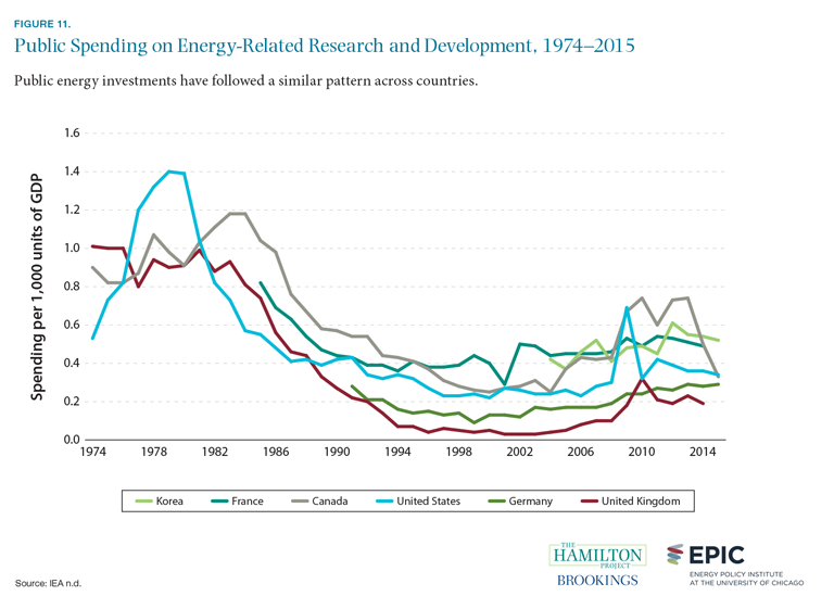 Figure 11. Public spending on energy-related research and development, 1974-2015