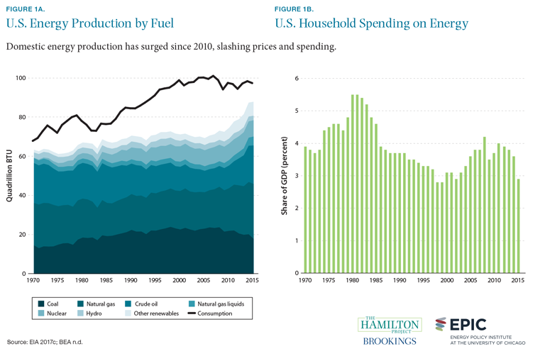 Figure 1A. U.S. energy production by fuel, and Figure 1B. U.S. household spending on energy