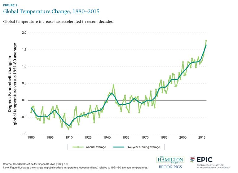 Figure 2. Global temperature change, 1880-2015