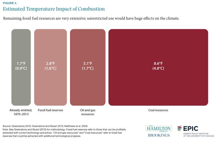Figure 3. Estimated temperature impact of combustion