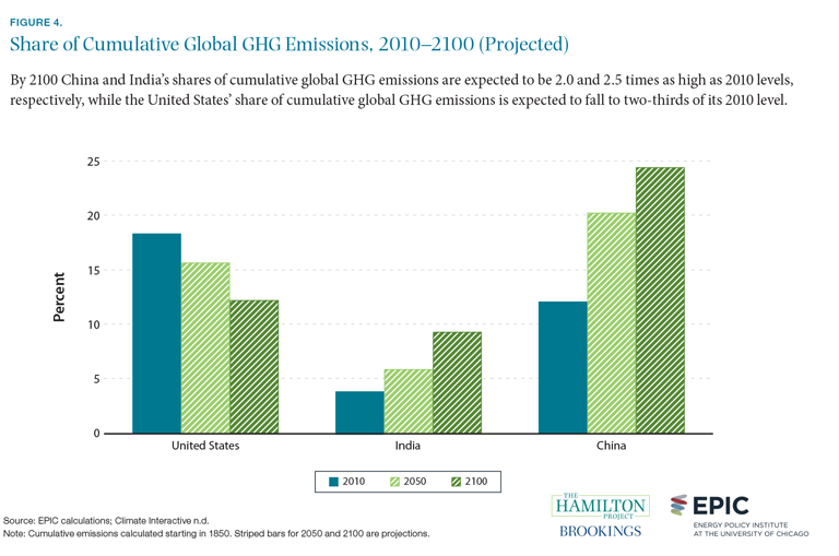 Figure 4. Share of cumulative global GHG emissions, 2010-2100 (projected)