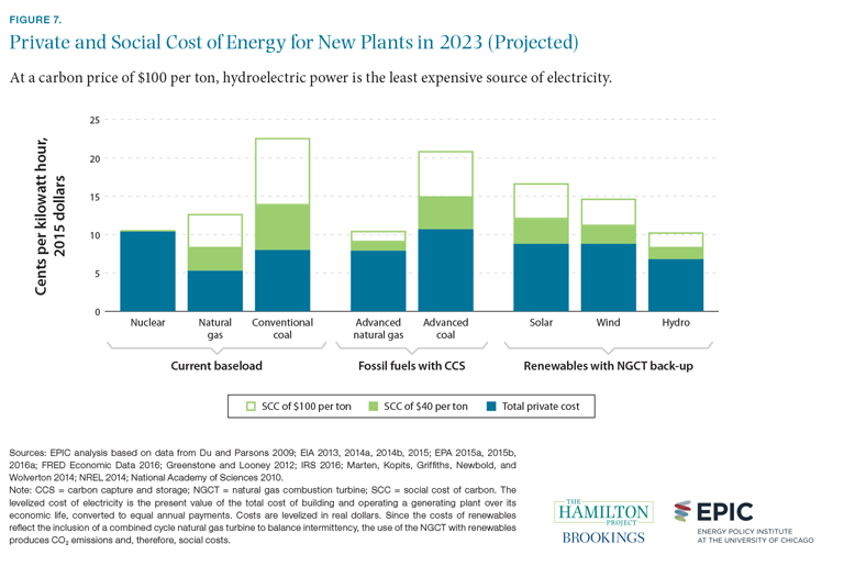 Figure 7. Private and social cost of energy for new plants in 2023 (projected)