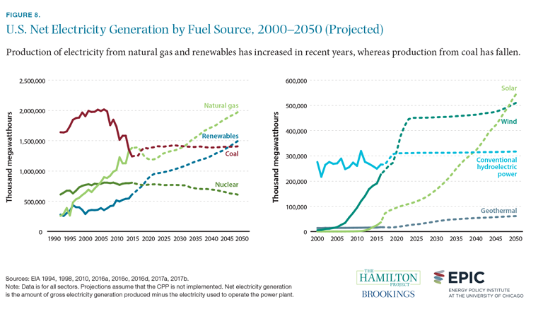 Figure 8. U.S. net electricity generation by fuel source, 2000-2050 (projected)