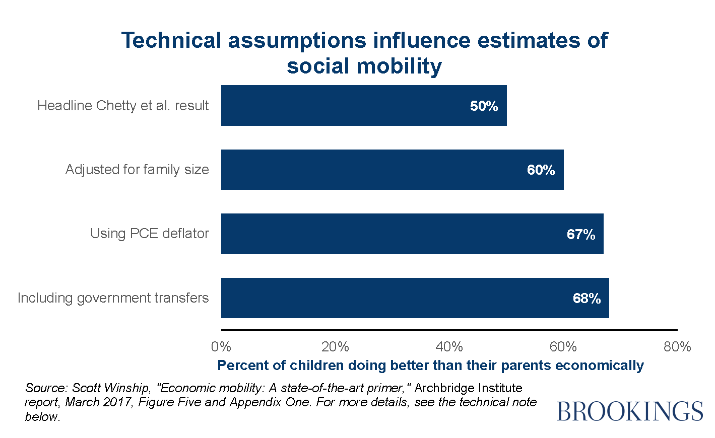 social mobility and social change