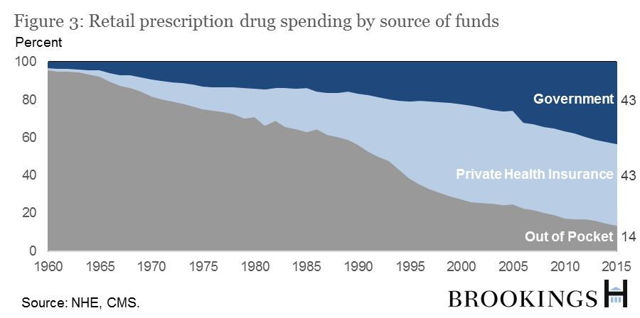 The Hutchins Center Explains: Prescription drug spending