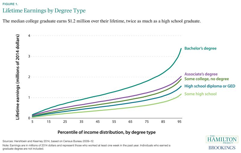Figure 1. Lifetime Earnings by Degree Type