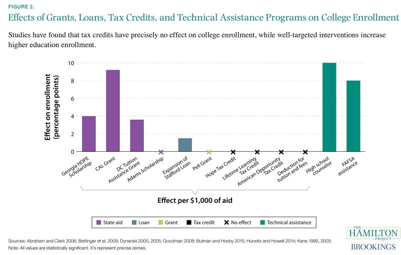 Figure 2. Effects of Grants, Loans, Tax Credits, and Technical Assistance Programs on College Enrollment