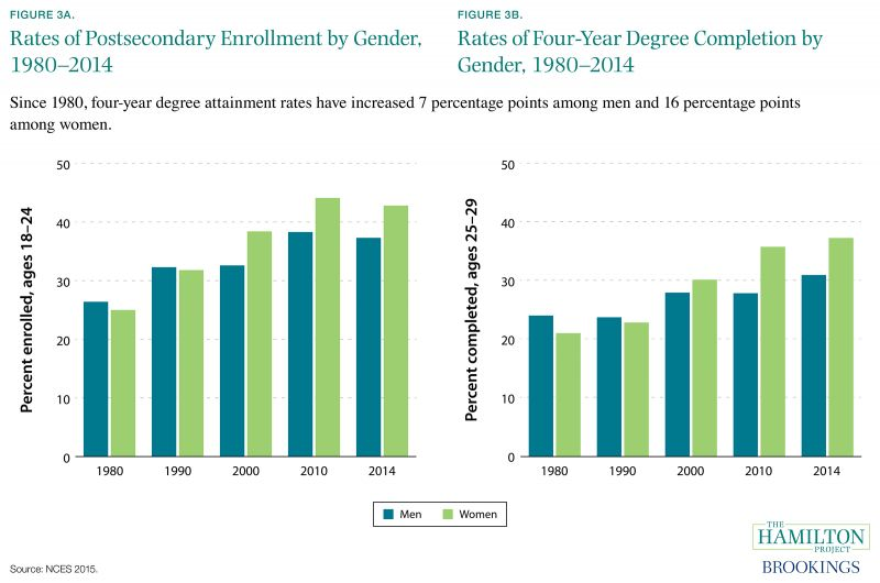 Figure 3A. Rates of Postsecondary Enrollment by Gender, 1980-2014, and Figure 3B. Rates of Four-Year Degree Completion by Gender, 1980-2014