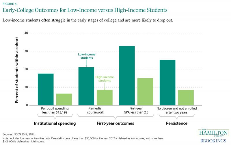 Figure 4. Early-College Outcomes for Low-Income versus High-Income Students
