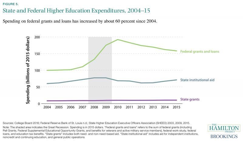 Figure 5. State and Federal Higher Education Expenditures, 2004-15