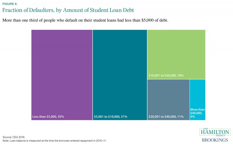 Figure 8. Fraction of Defaulters, by Amount of Student Loan Debt