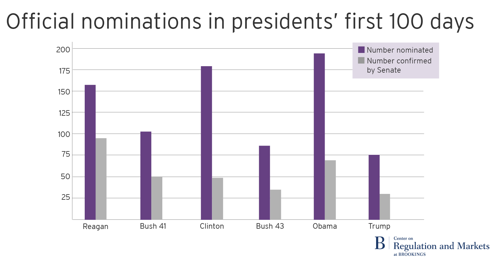 Trump\'s staffing record in the first 100 days was slow, but not ...