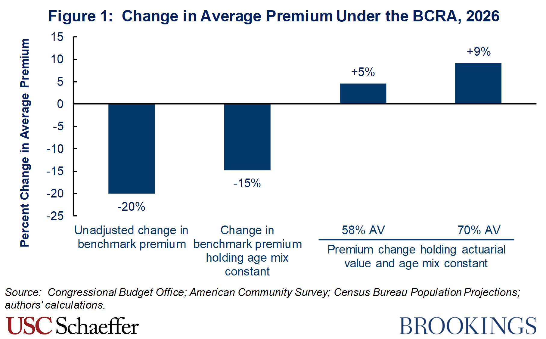 How would the Senate's health care bill affect individual market premiums?