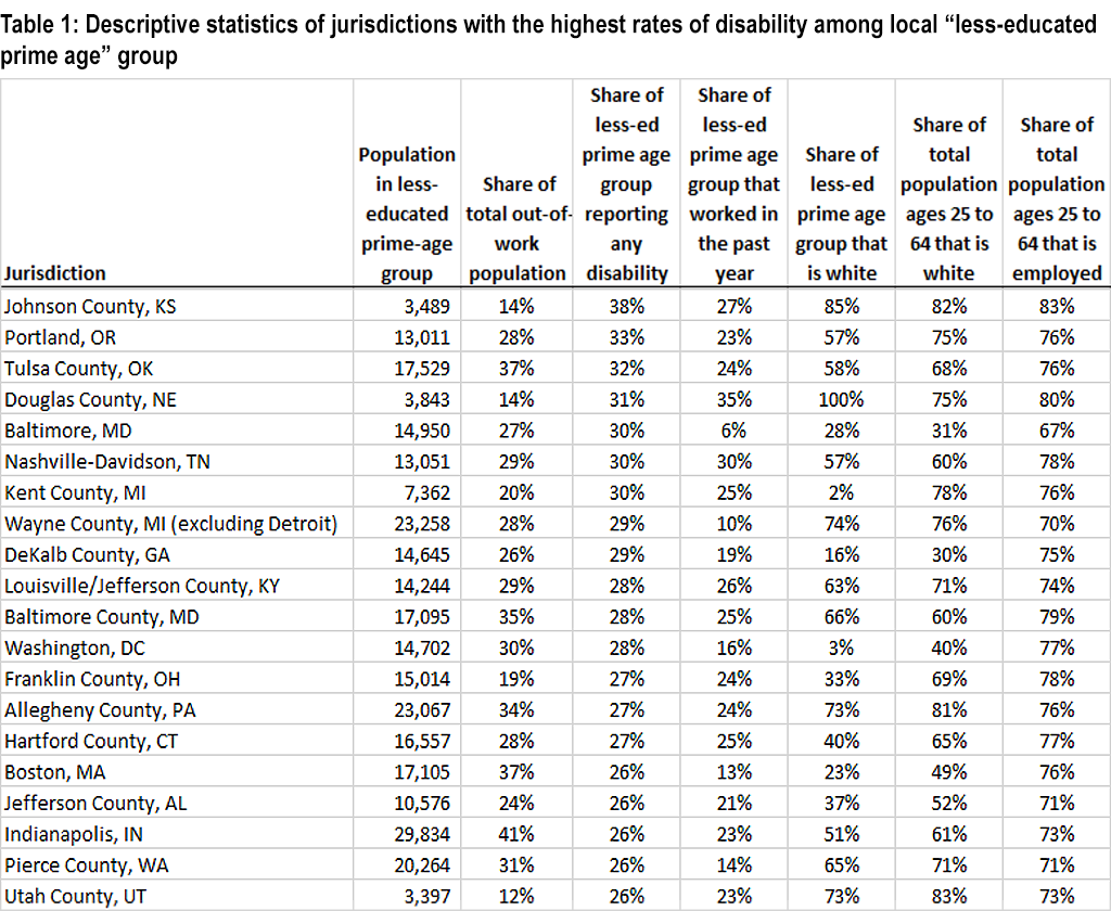People with disabilities are disproportionately among the out-of-work
